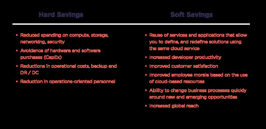 Hard vs. soft savings