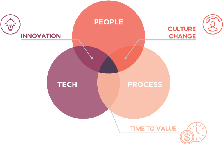 People, Process and Technology Intersections