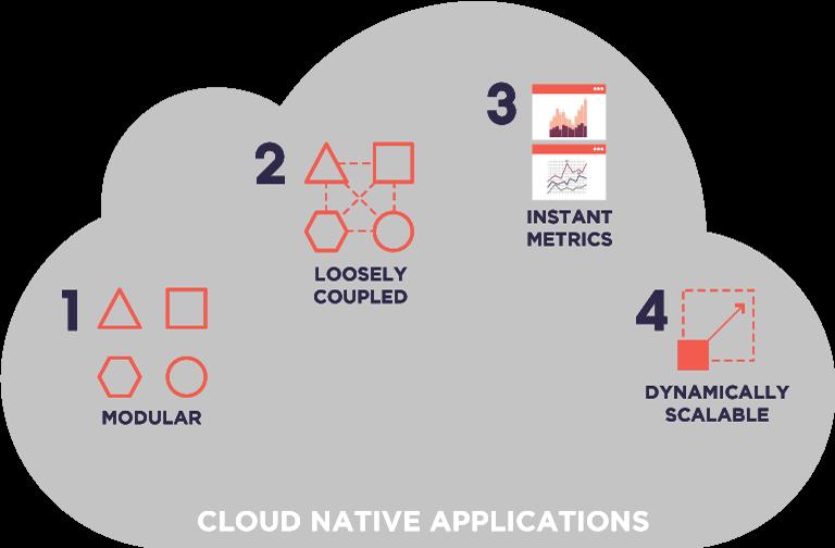 Cloud Native Application Characteristics
