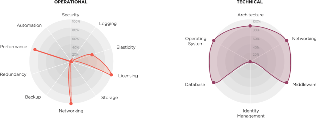 Example scoring across operational and technical domains