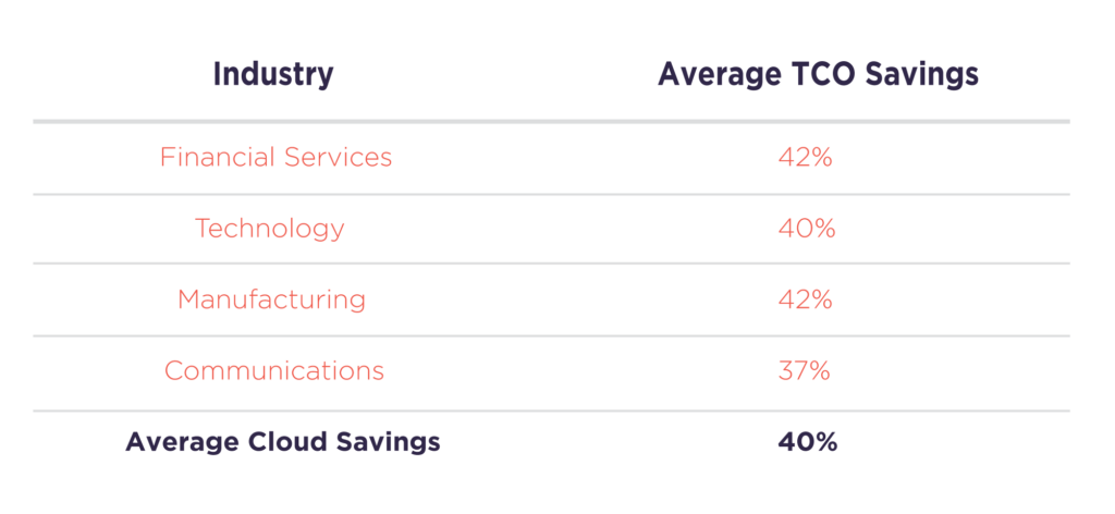 TCO savings by industry